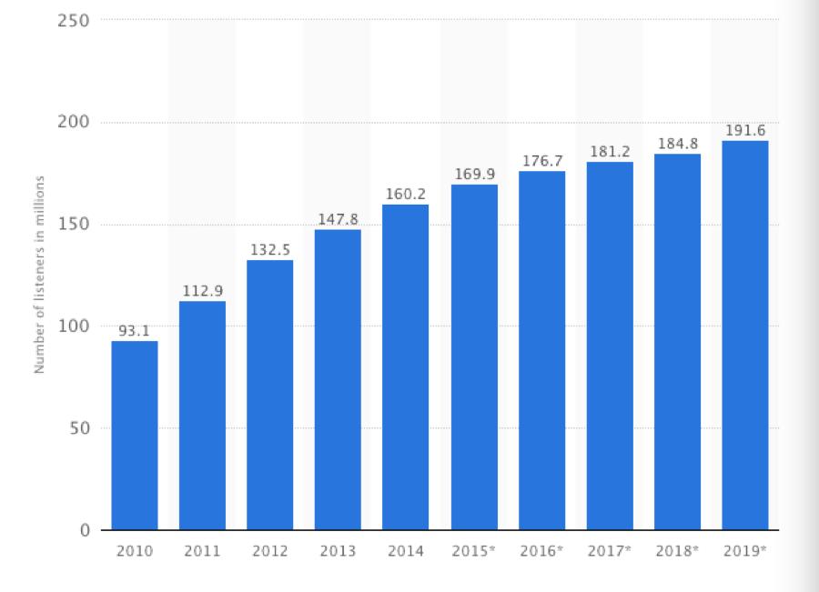 MYLI Image Chart Listeners