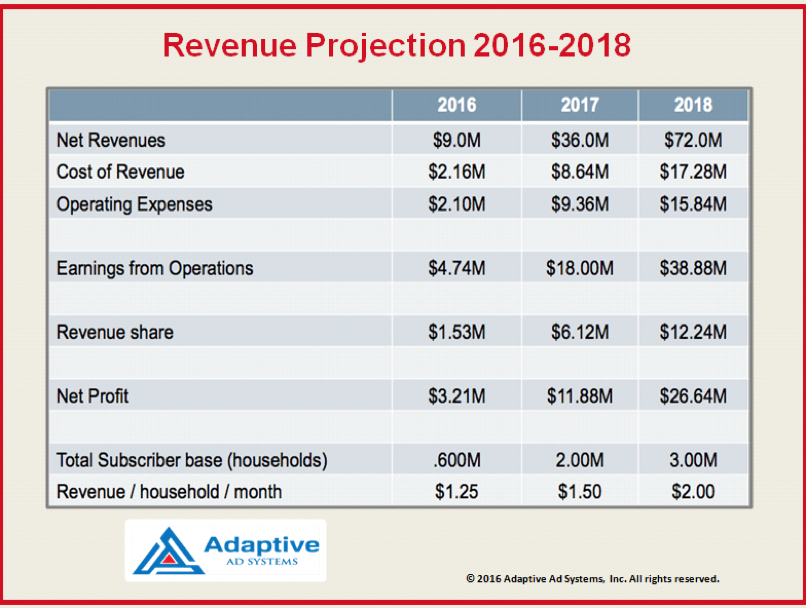 Adaptive Ad Systems, Inc. (OTC Pink: AATV), 400% Growth Over 2016 Projected $9 Million Revenue ...