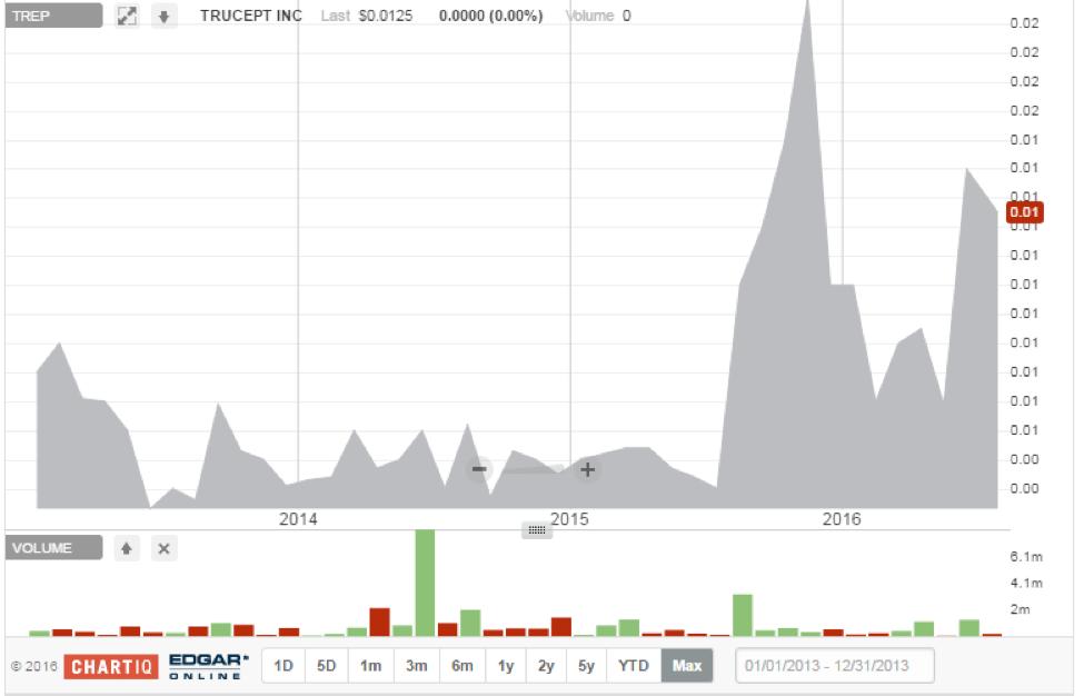 TREP Image Chart