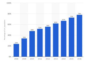 Statista Social Media Population Growth